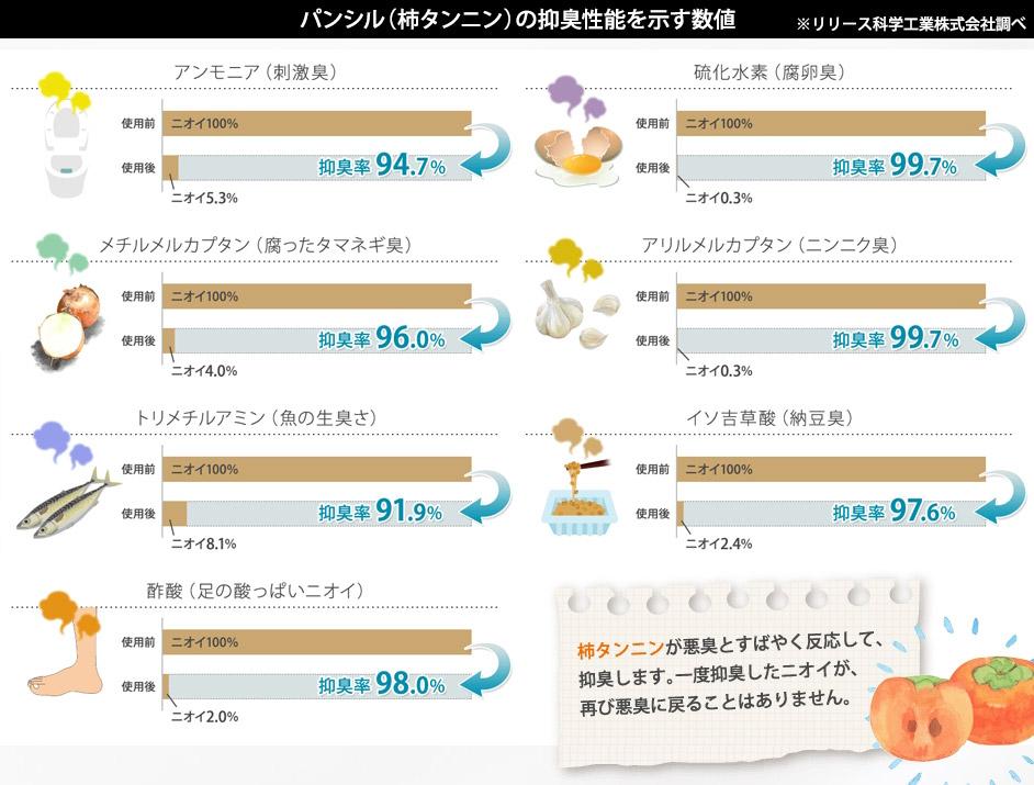 パンシル(柿タンニン)の抑臭性能を示す数値